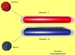 Alpha, Beta and Gamma elements