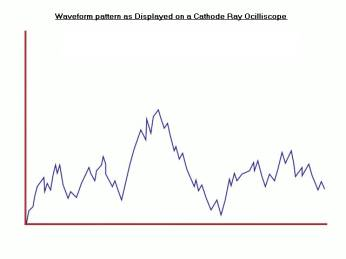 Wave Form Pattern: Cathode Ray Oscilloscope